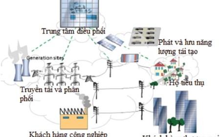Chính phủ Đức hỗ trợ Việt Nam ứng dụng lưới điện thông minh để phát triển các nguồn năng lượng tái tạo